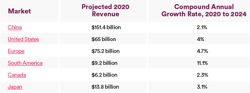 table comparing projected consumer electronics revenue and growth in various markets (all data from Statista)
