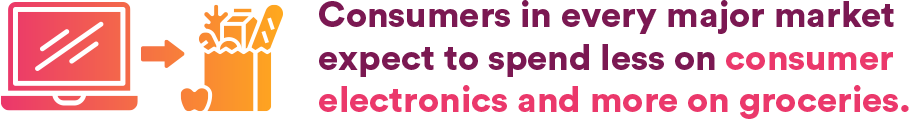 Consumers in every major market expect to spend ledd on consumer electronics and more on groceries