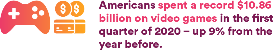 American spent a record $10.86 billion on video games in the first quarter of 2020 - up 90% from the year before