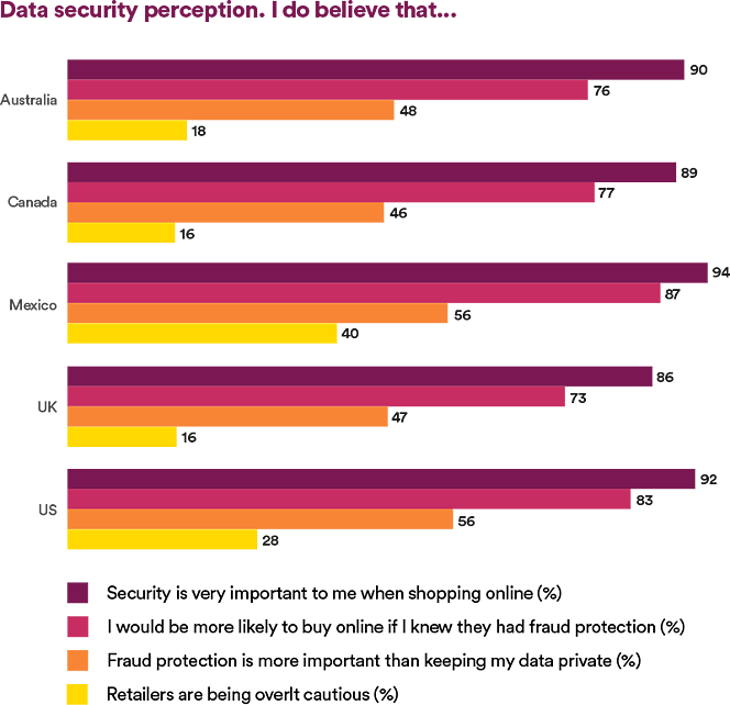 Graphic: Data security perception