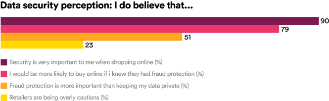 Data security perception: I do believe that...