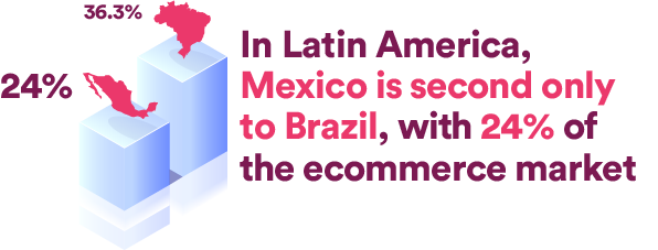 In Latin America, Mexico is second only to Brazil, with 24% of the e-commerce market