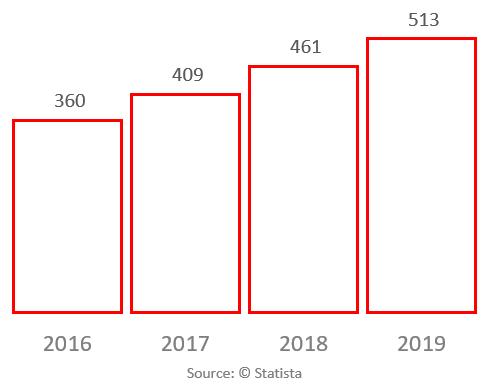 Overall Retail e-commerce revenue