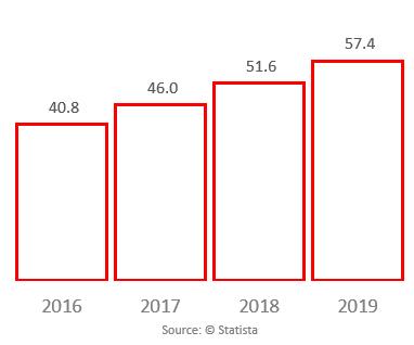 U.S. auto parts e-commerce revenue
