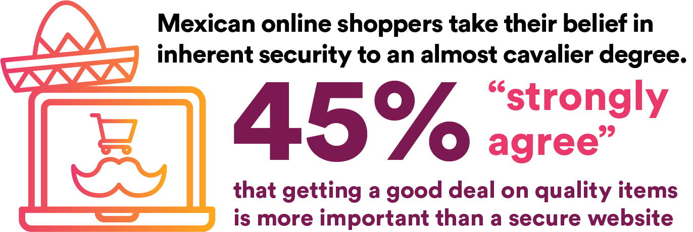 "Mexican online shoppers take their belief in inherent security to an almost cavalier degree. 45% ""strongly agree"" that getting a good deal on quality items is more important than a secure website"