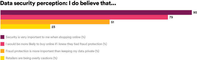 Data security perceptions: I do believe that...