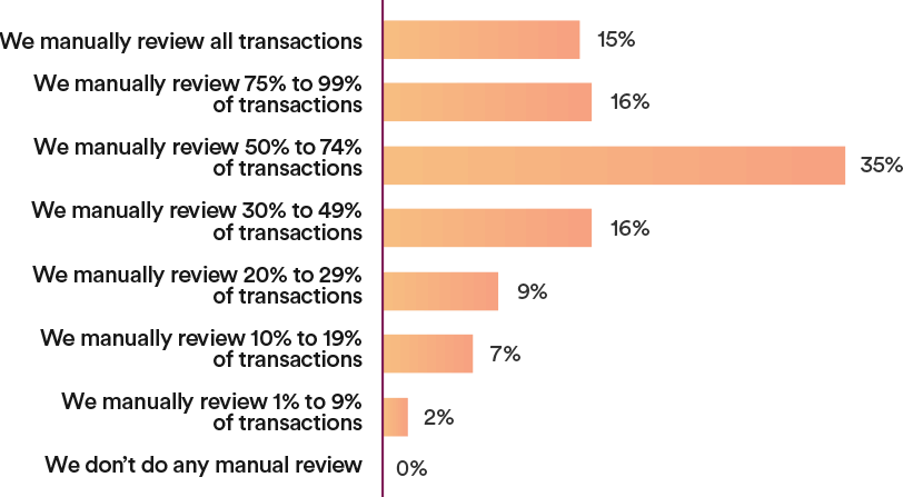 Q: What % of your sales transactions do you manually review?