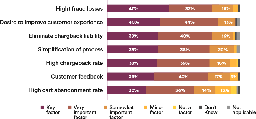 Q: To what extent did each of these factors lead to your decision to implement your current fraud prevention process?