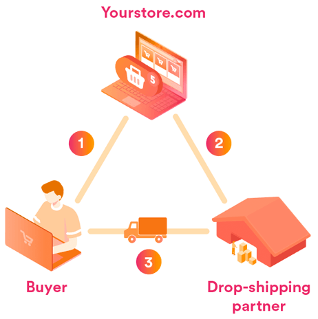 How does drop-shipping work?