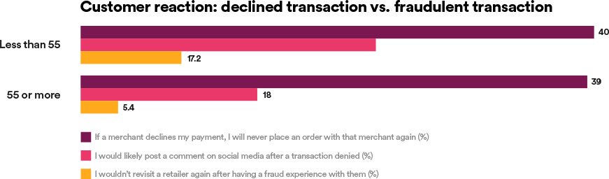 Customer reaction: declined transaction vs. fraudulent transaction
