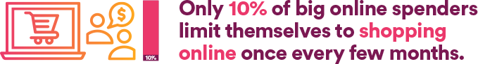 Ony 10% of big online spenders limit themselves to shopping online once every month