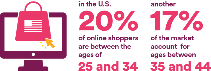 In the U.S. 20% of online shoppers are bettween the ages of 25  and 34. Another 17% of the market account for ages between 35 and 44