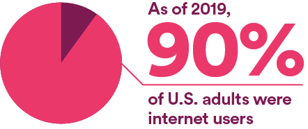As of 2019, 90% of U.S. adults were internet users